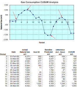 CUSUM analysis for monitoring, targeting and performance reporting