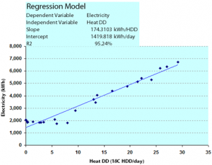 Example of regression analysis for monitoring and targeting